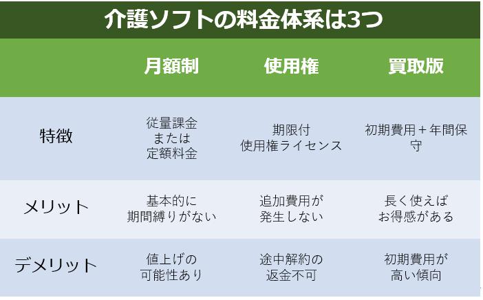 介護ソフトの料金体系は3種類