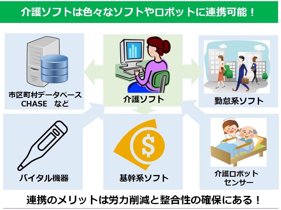 介護ソフトは様々な機器やソフトと連携可能です