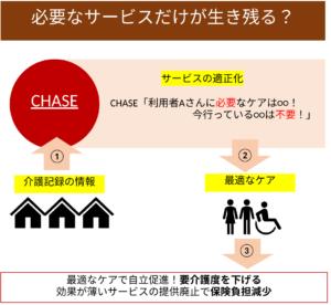 chaseと社会保障費の関係図