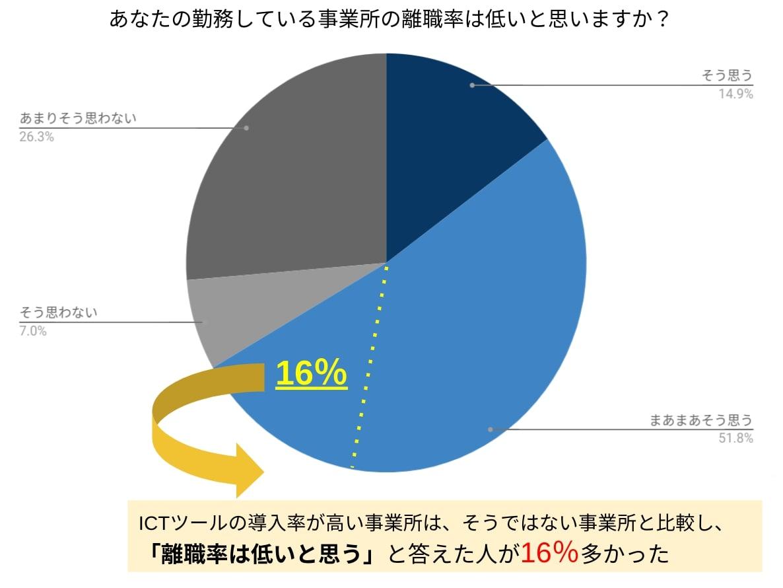 ICTツールと介護の離職率には相関関係があった