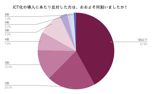 職員の2割以上がICT化に反対している