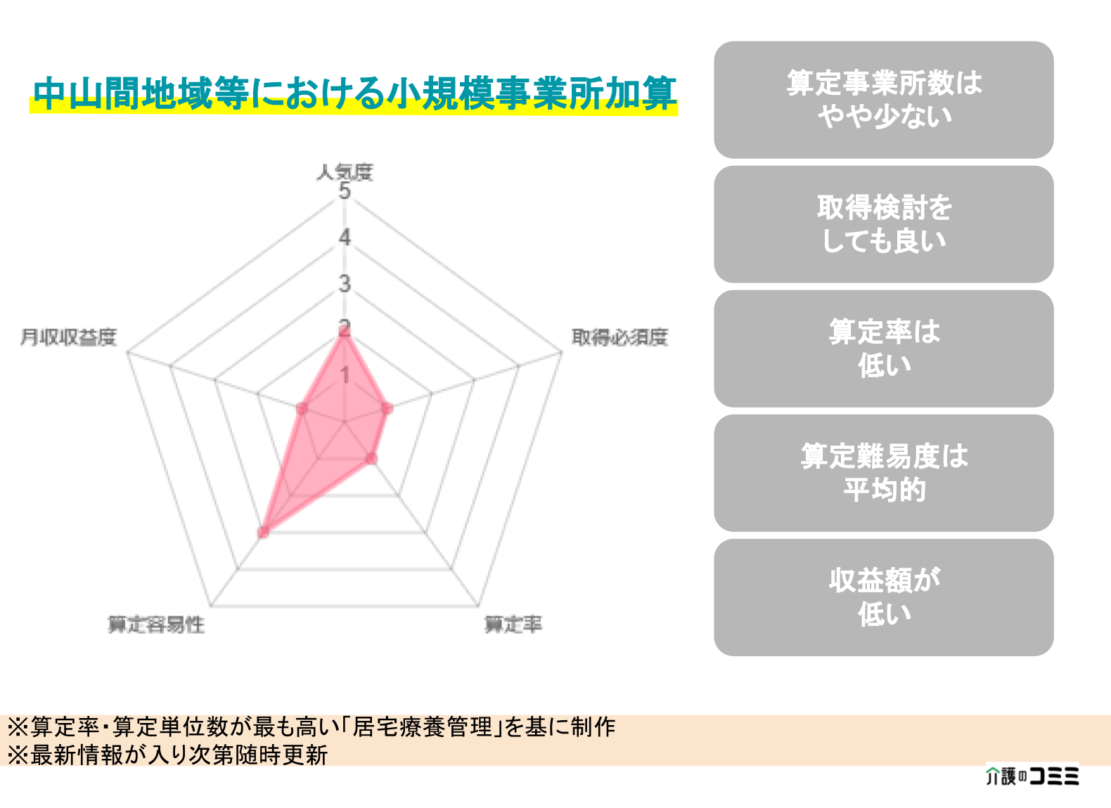 【加算ランキング】中山間地域等における小規模事業所加算とは?基礎から解説!