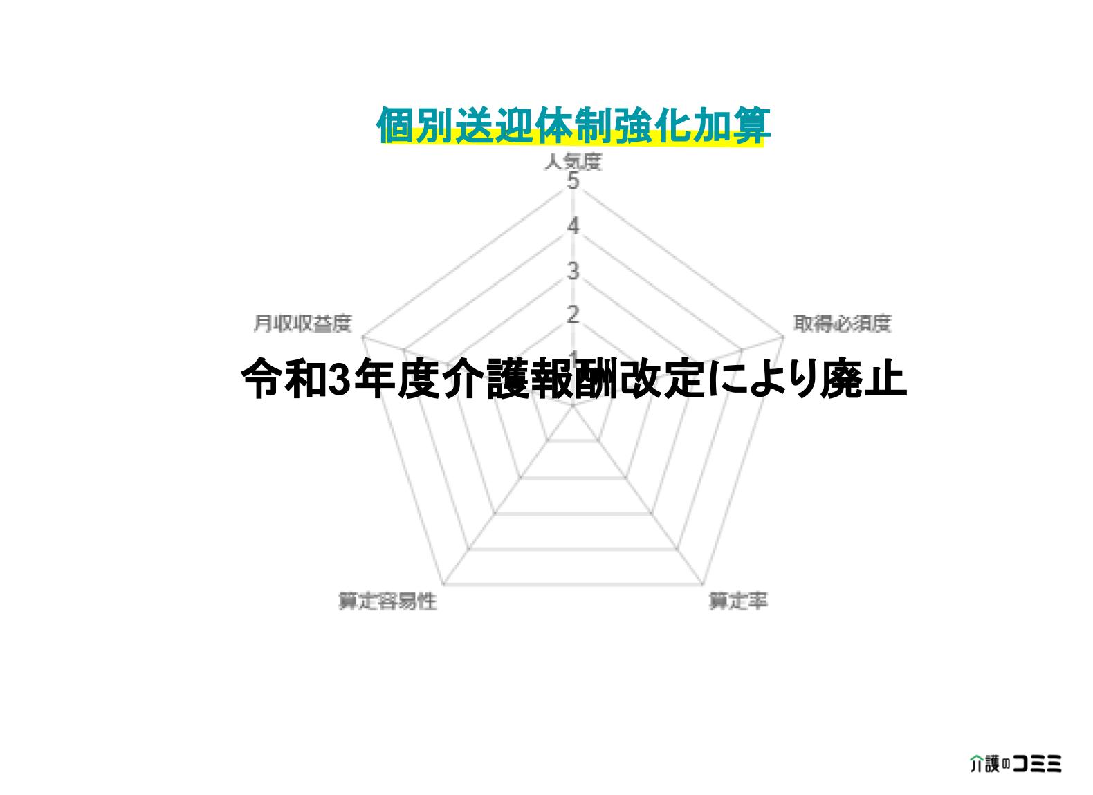 【加算ランキング】個別送迎体制強化加算とは?基礎から解説!