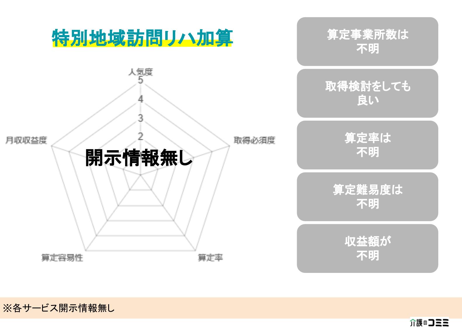 【加算ランキング】特別地域訪問リハビリテーション加算とは?基礎から解説!