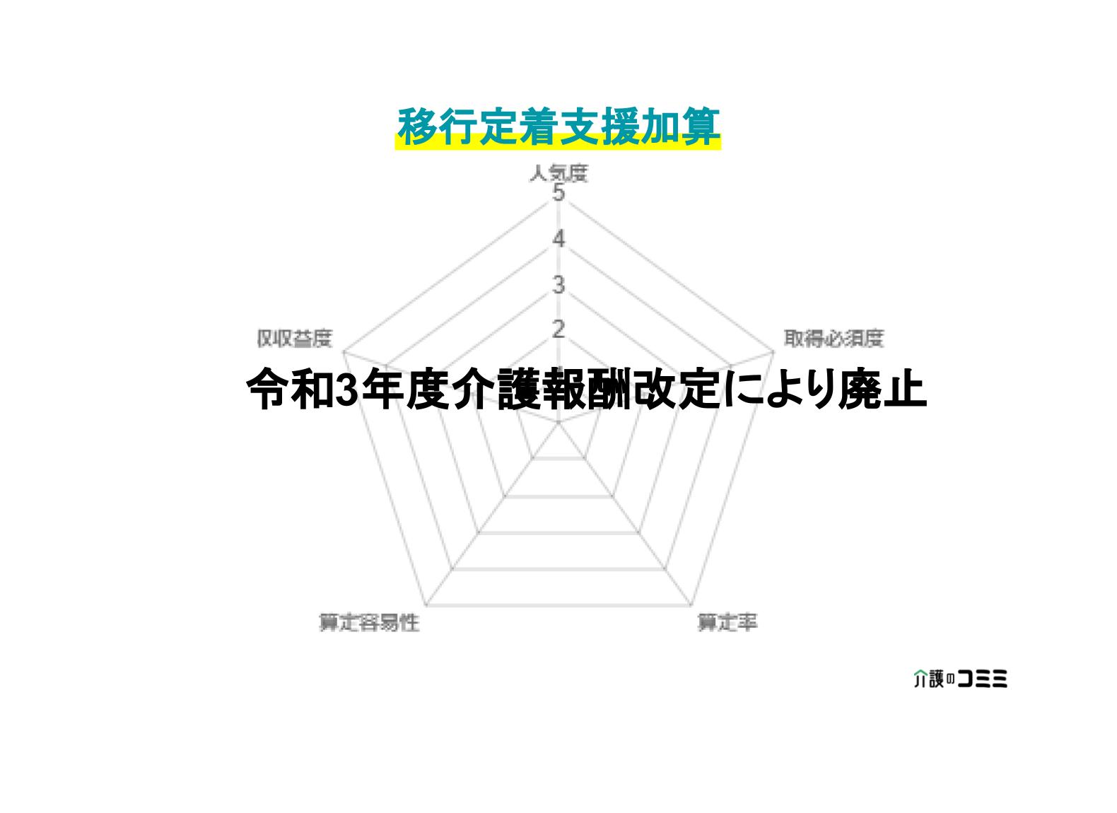 【加算ランキング】移行定着支援加算とは?基礎から解説!
