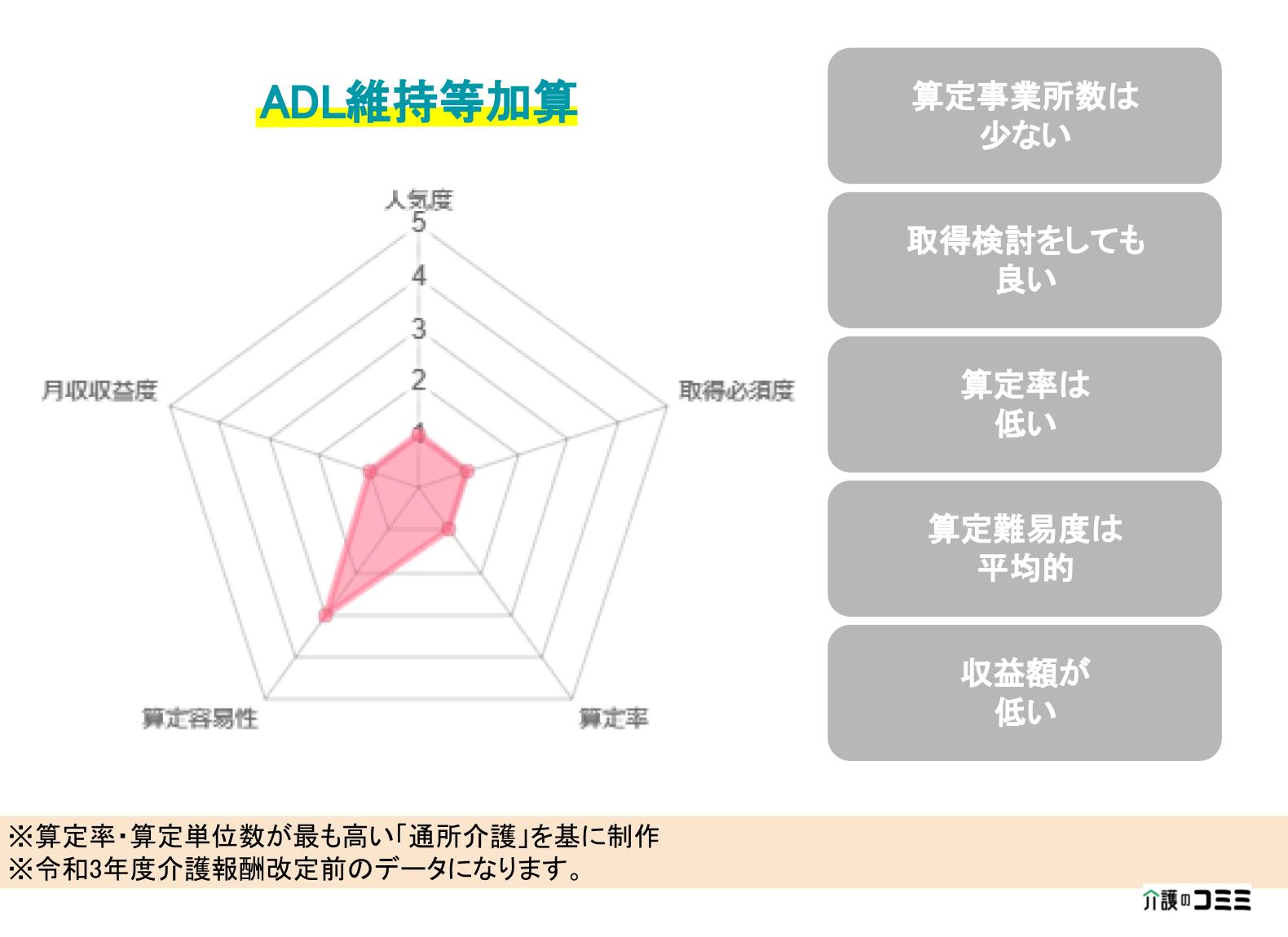 【加算ランキング】ADL維持等加算とは?基礎から解説!